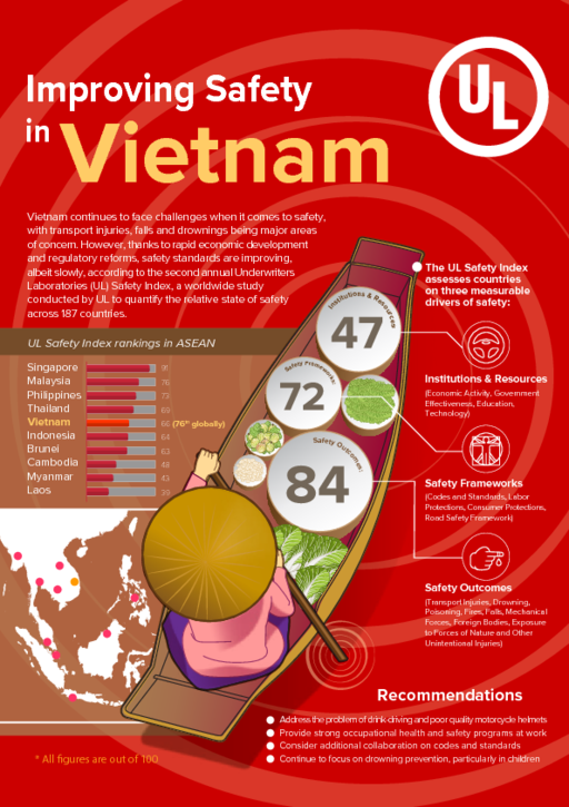 Improving Safety in Vietnam