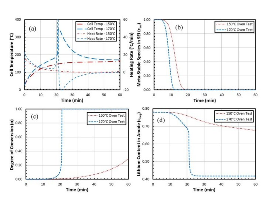Characterization of Lithium-Ion Battery Thermal Abuse Behavior Using Experimental and Computational Analysis