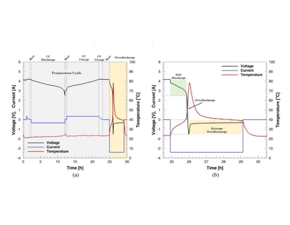 Elucidating Copper Dissolution Phenomenon in Li-Ion Cells under Overdischarge Extremes