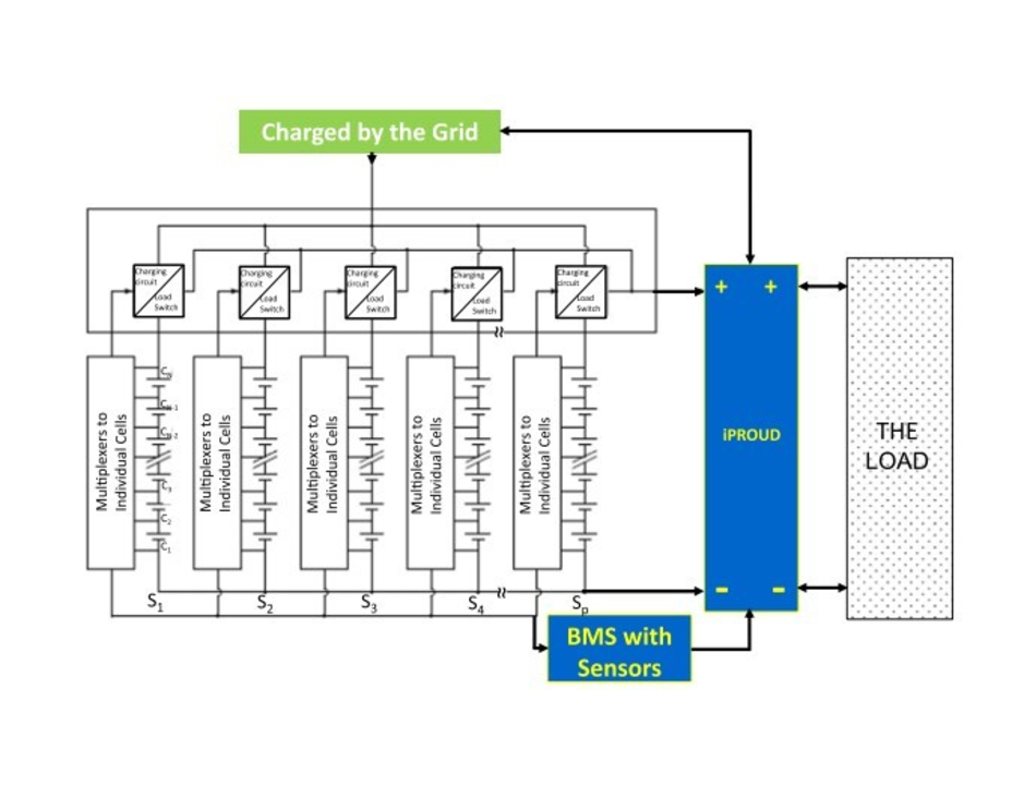 Review - Thermal Safety Management in Li-Ion Batteries: Current Issues and Perspectives